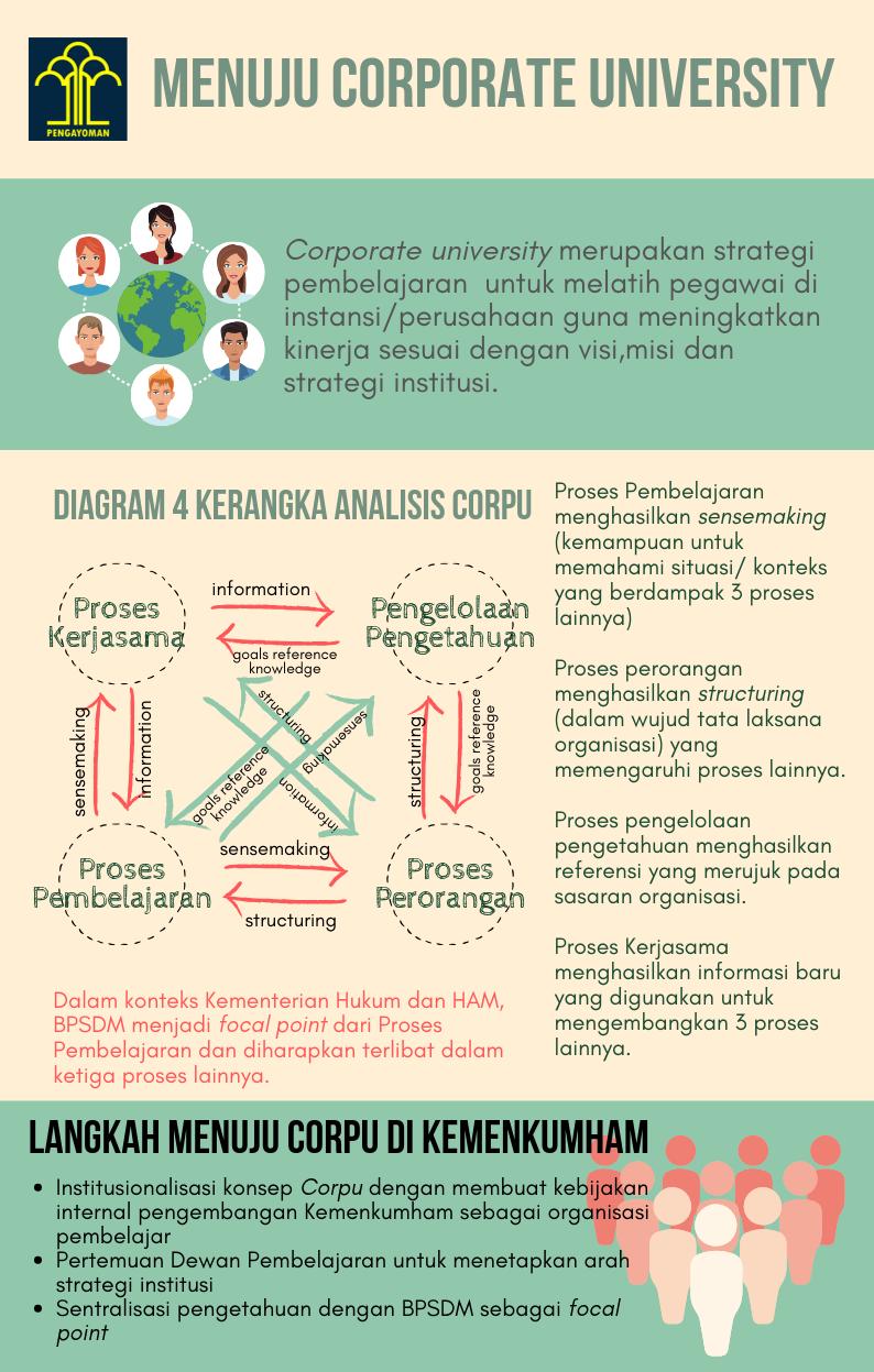 infografis corpu